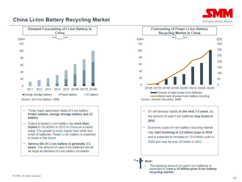 "Turn Stone into Gold"" - Li-Ion Battery Recycling – Biweekly 008"